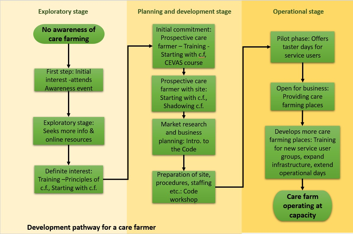 developemnt_pathway_of_a_care_farmer.jpg